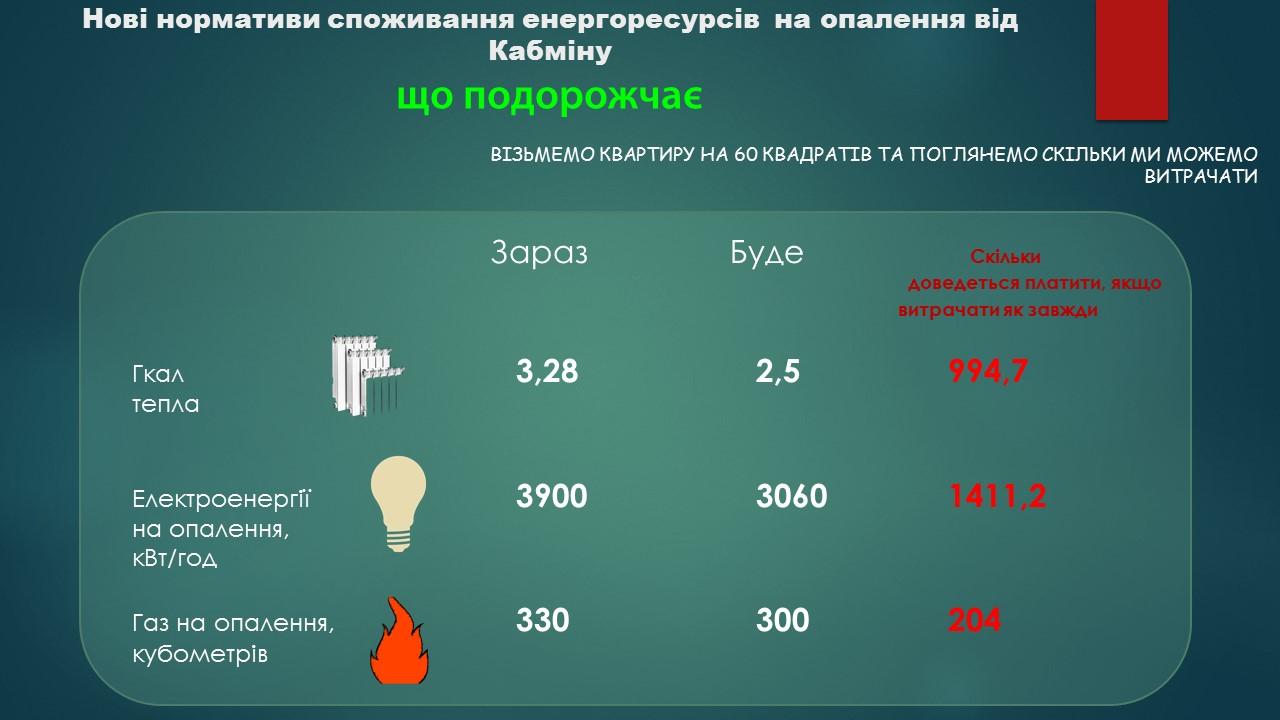 Нові нормативи споживання енергоресурсів на опалення від Кабміну: що знову здорожчає та, що буде скорочено